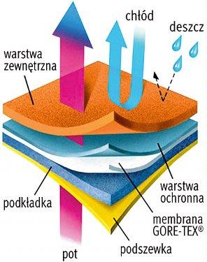 Materiał GORE-TEX